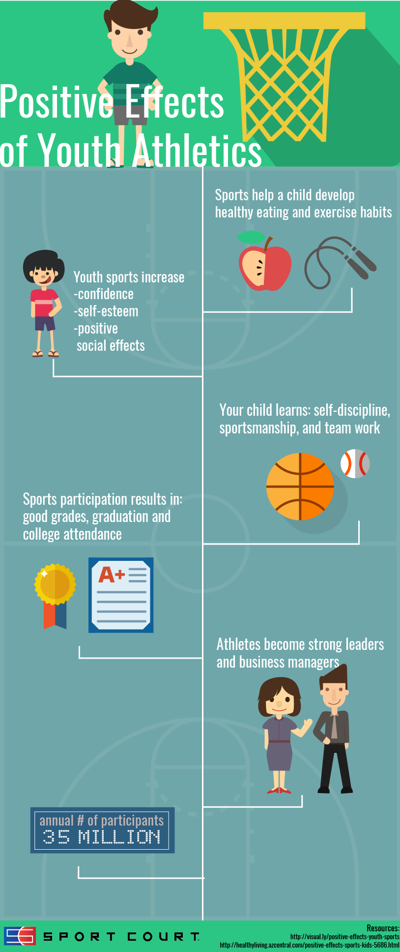 positive effects of athletics on students Being a student athlete always give that effect of being popular and not being afraid to talk with others (baack) athletes usually seem to be the type of people that get along well with others in.