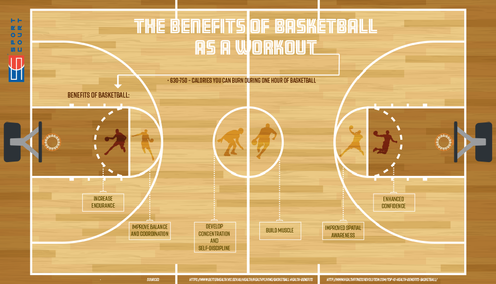The Benefits of Basketball as a Workout