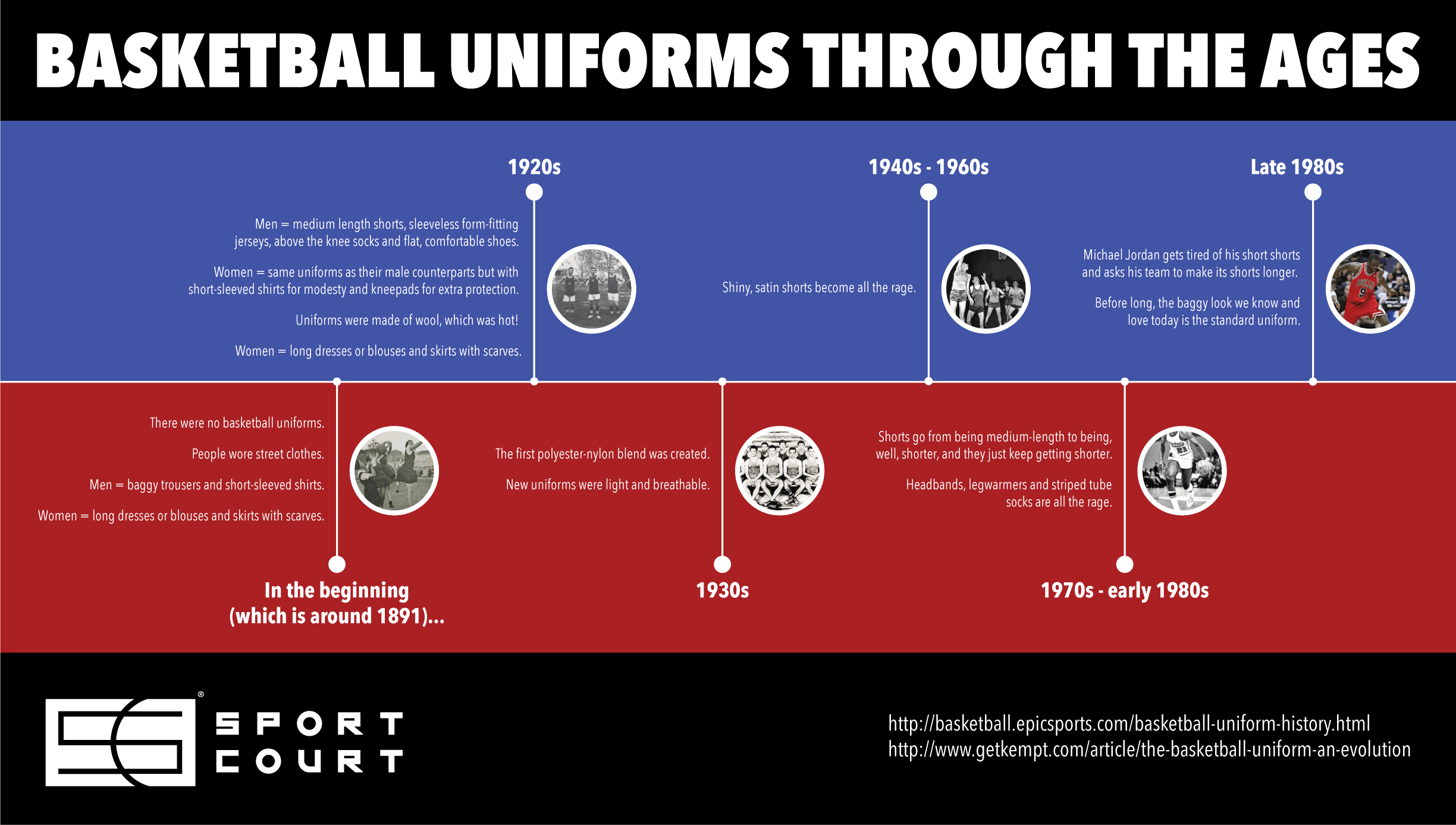 Basketball Uniforms Through the Ages